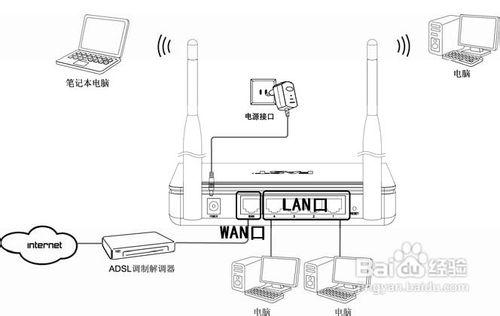 详解FAST无线路由的设置方法-WP迷死